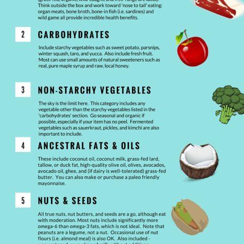 Paleo Foods 101